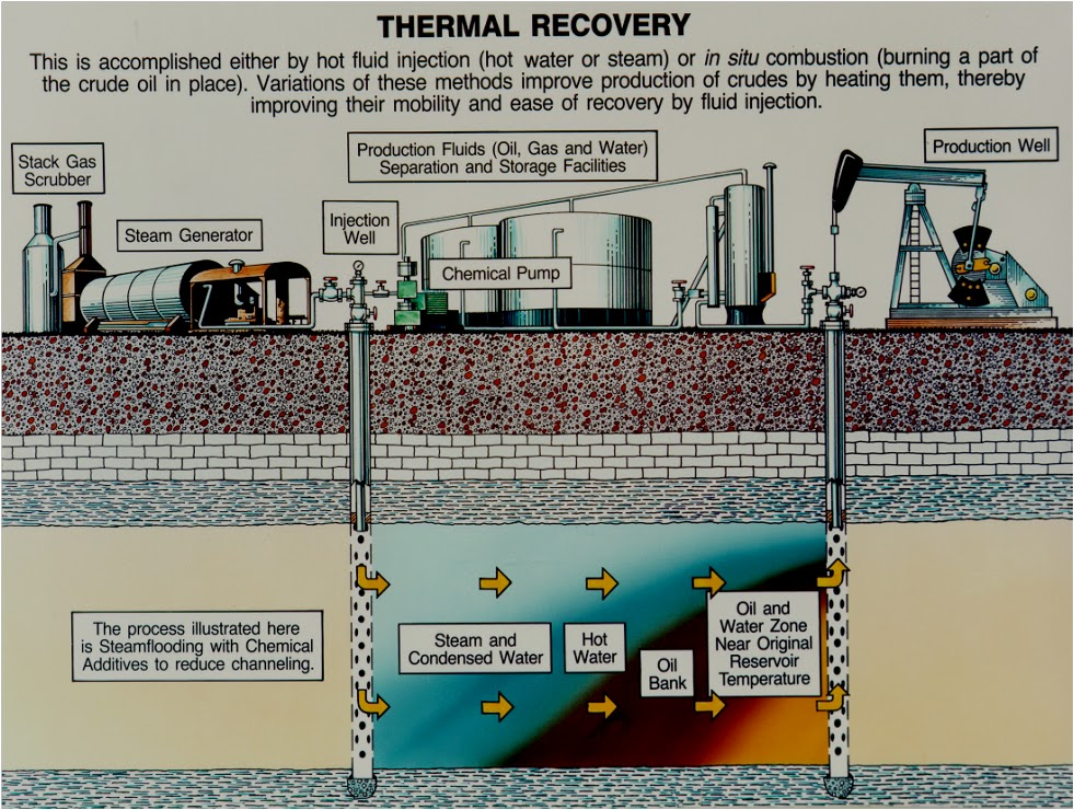 Enhanced oil recovery thermal recovery petroleum