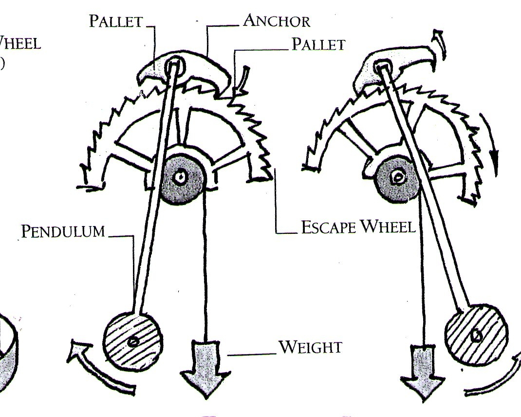 PP  Making of a Mechanical    Clock     Designing the    clock