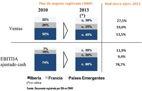 Venta y ebitda DIA registrado en CNMV 2010 a 2013