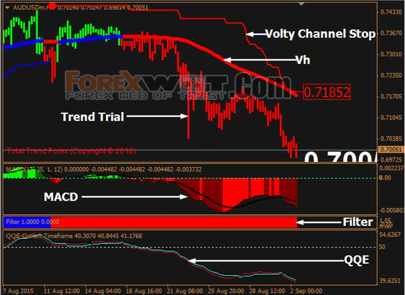 Best forex trades this week