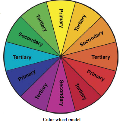 Complementary Colors Are Those That Directly Opposite Each Other On The Color Wheel Usually Made Of One Cool And