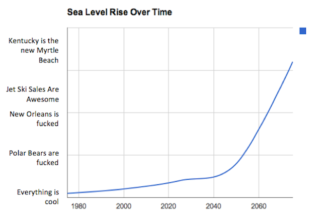 sea level rise over time