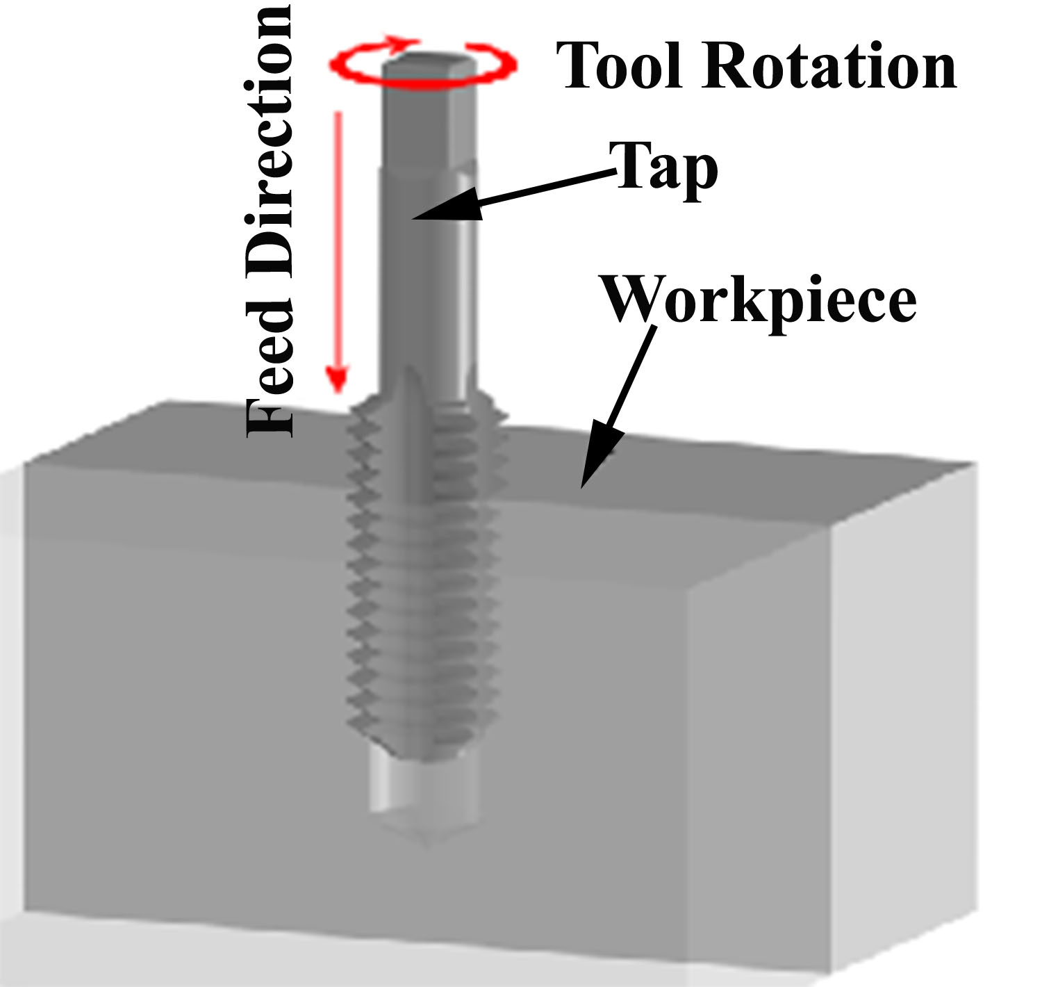 What Are The Operations Carried Out By Drilling Machine