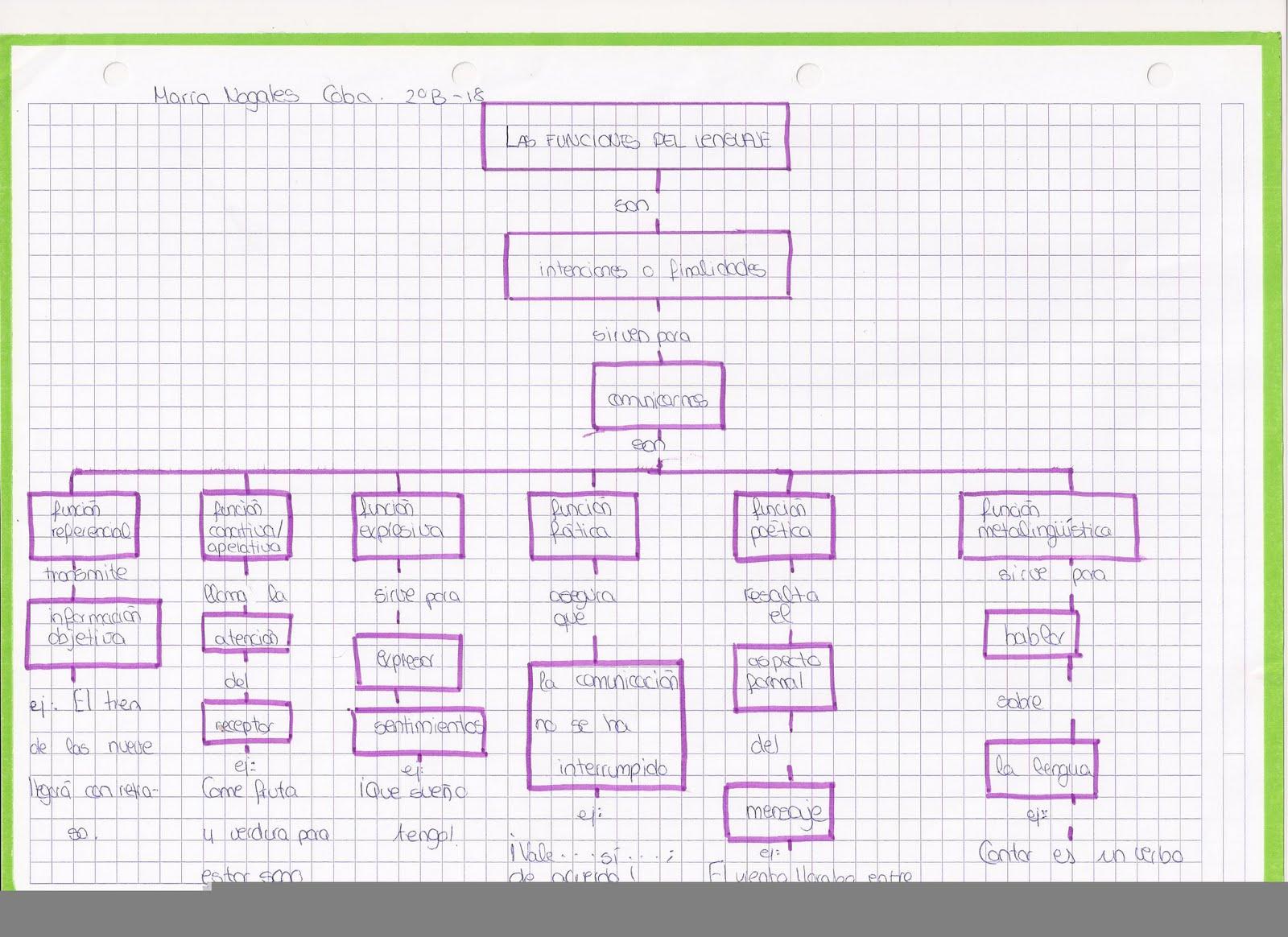 Mapas conceptuales sobre las funciones del lenguaje