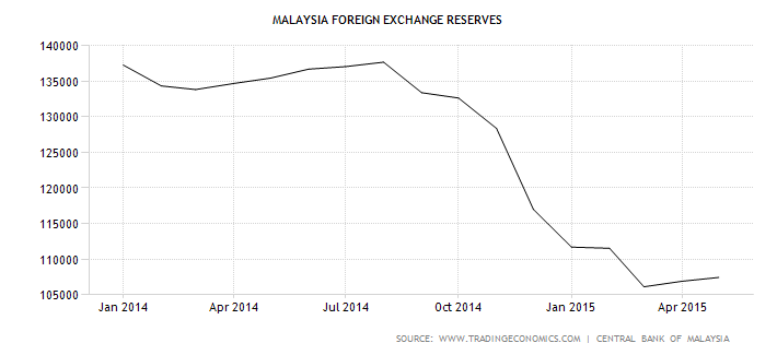 Malaysia forex reserves