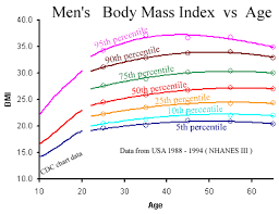 Bmi Calculator With Age and Gender