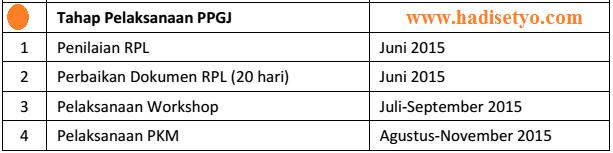 Jadwal dan Tahapan PPGJ 2015, Jadwal dan Hasil PPGJ 2015 img