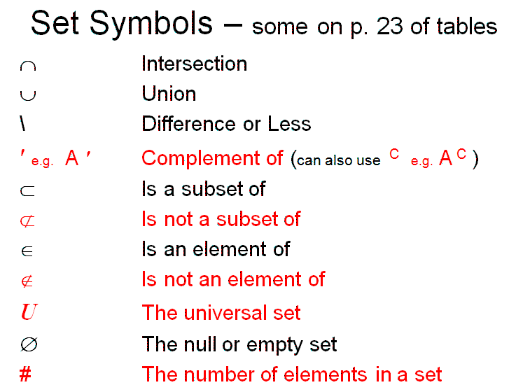 Below are some examples of the symbols used in sets . Click on the ...
