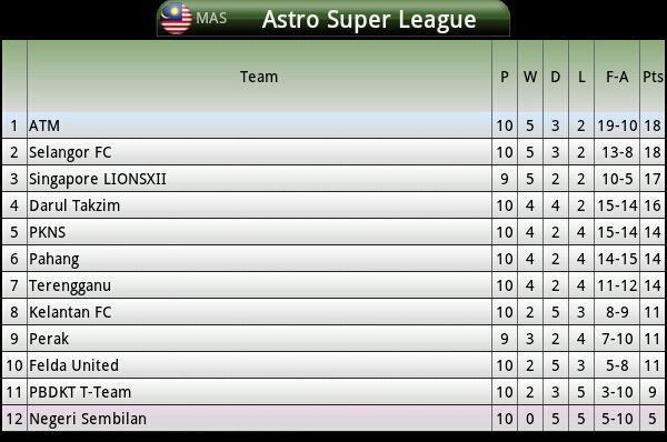 Mac 2013 | Kedudukan Terkini Liga Super Malaysia