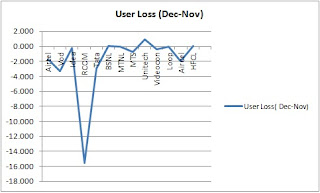 User Loss (Dec-Nov)