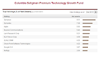 Columbia Seligman Premium Technology fund