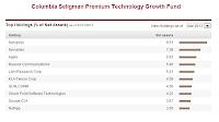 Columbia Seligman Premium Technology fund