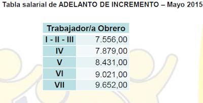 Tabla Salarial de Obreros Universitarios a partir del 01 de Mayo 2015