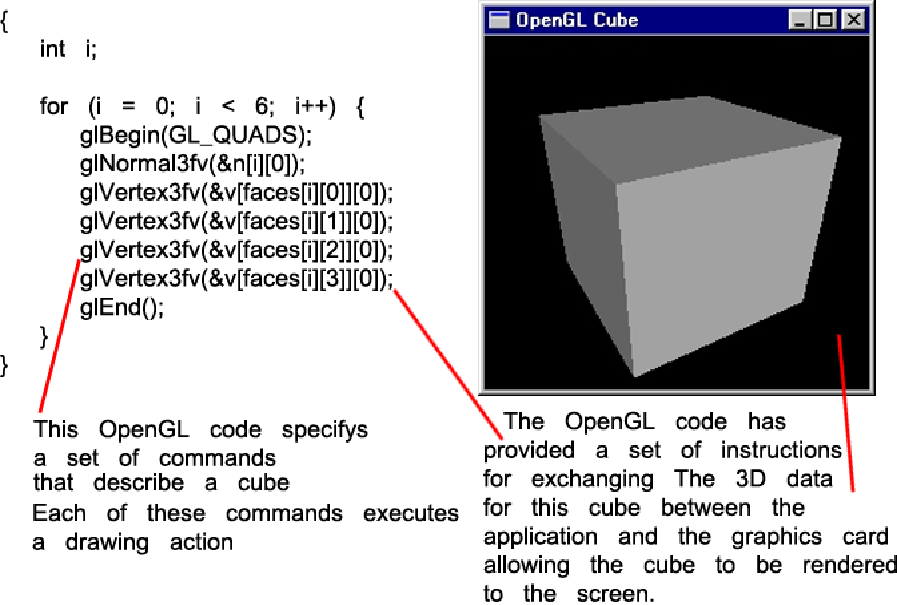 Cube Code Opengl Opengl Code Allows a Cube