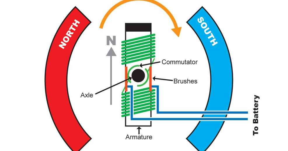 Engineering Photos Videos And Articels  Engineering Search Engine   Brushless Motor