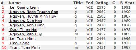 TOP 10 cờ Vua Việt Nam