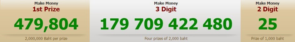 THai Lottery Live Result 16-11-2014