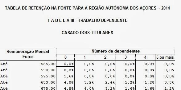 http://info.portaldasfinancas.gov.pt/NR/rdonlyres/0A6F3E89-FE82-4F74-9633-D080FCD75B23/0/TRF_RA_A%C3%A7ores_2014.xls