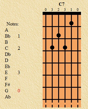 Chord Gitar Transposer - Sesuaikan Chord Gitar dengan Suaramu