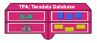 TeradataWiki-Teradata Trusted Parallel Application