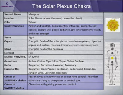 the solar chakra negativity and emotions