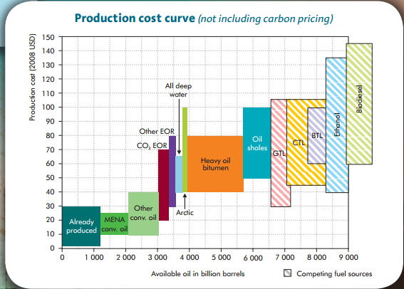 production and cost curve The cost of production is simply the sum of the costs of all of the various factors   the average and marginal cost curves just deduced are the keys to the.