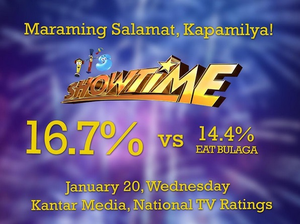 Its Showtime leads the noontime spot according to Kantar Media Ratings.
