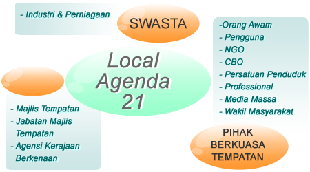 Tomorrow is Certain: Apa itu Local Agenda 21