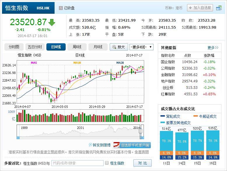 中国株コバンザメ投資 香港ハンセン指数20140717