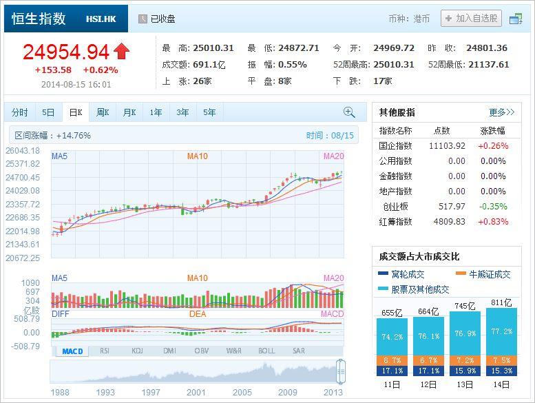 中国株コバンザメ投資 香港ハンセン指数20140815