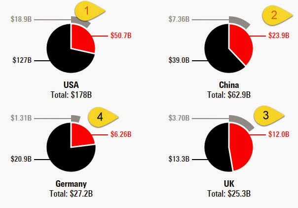 Offline spend vs digital spends vs mobile spends : US, UK , China and Germany