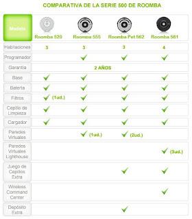 tabla comparativa de modelos roomba