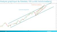 Nasdaq 100 dans un canal