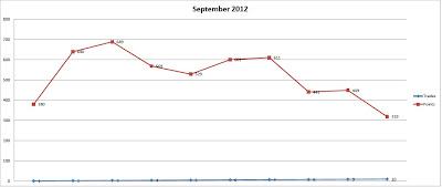 Сентябрь (2012) в денежном эквиваленте (на 1 лот)