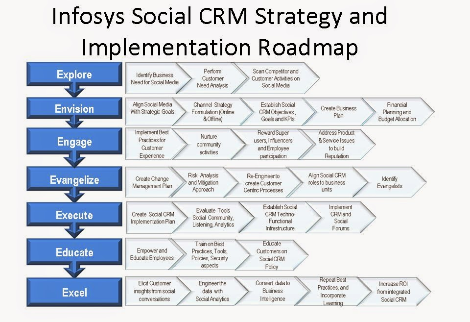 implementation of crm in axis bank However, such two phased-implementation process was not intended from the outset similar with other organizations, fine-equity bank also has been devoted to integrating apparent resources and capabilities to set up crm foundations quickly.