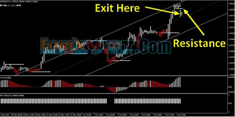 Forex factory optimized trend trading