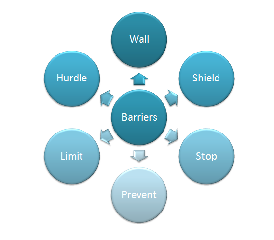 barriers to communication essay