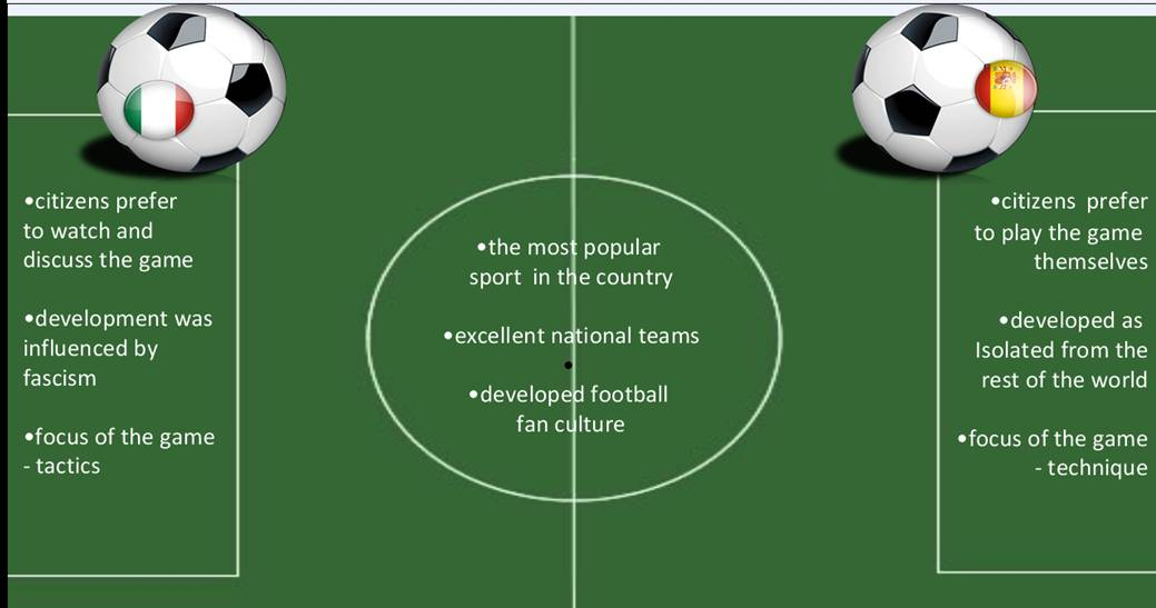 Compare contrast football rugby essay