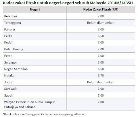 Kadar Zakat Fitrah Seluruh Negeri Di Malaysia Bagi Tahun 2014