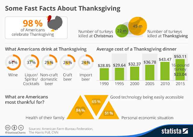 """how has the cost of annual thanksgiving dinner changed in the last 5 years"""