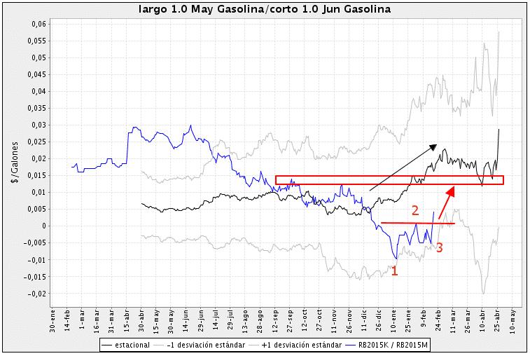 Gasoline futures spread