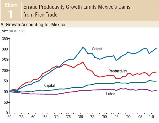 mexican economy essay Analysis of the mexican economy - analysis of the mexican economy i historical, population, culture, political, and economic information history mexico was the site of some of the earliest and most advanced civilizations in the western hemisphere.