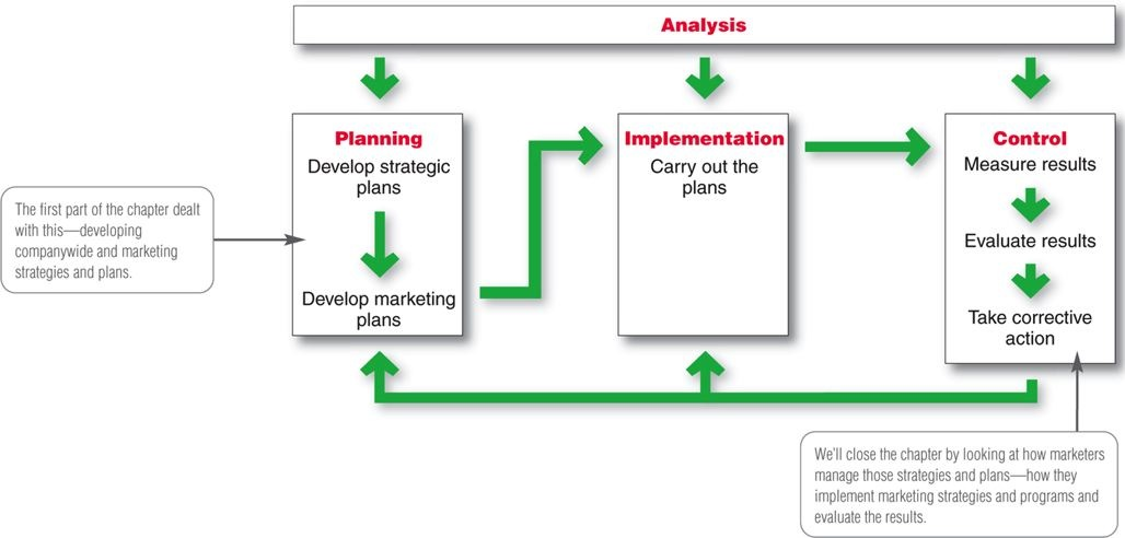 evaluation and control of a marketing plan Marketing strategy implementation and control 1 maxwell ranasinghe 2 the success of any marketing plan will rests on how well it is implemented and managed marketing plan itself is a guide to implementation and control marketing plan indicates objectives, strategies and tactics for accomplishing the activities planned it is a continuous cyclical activity in a formal company.