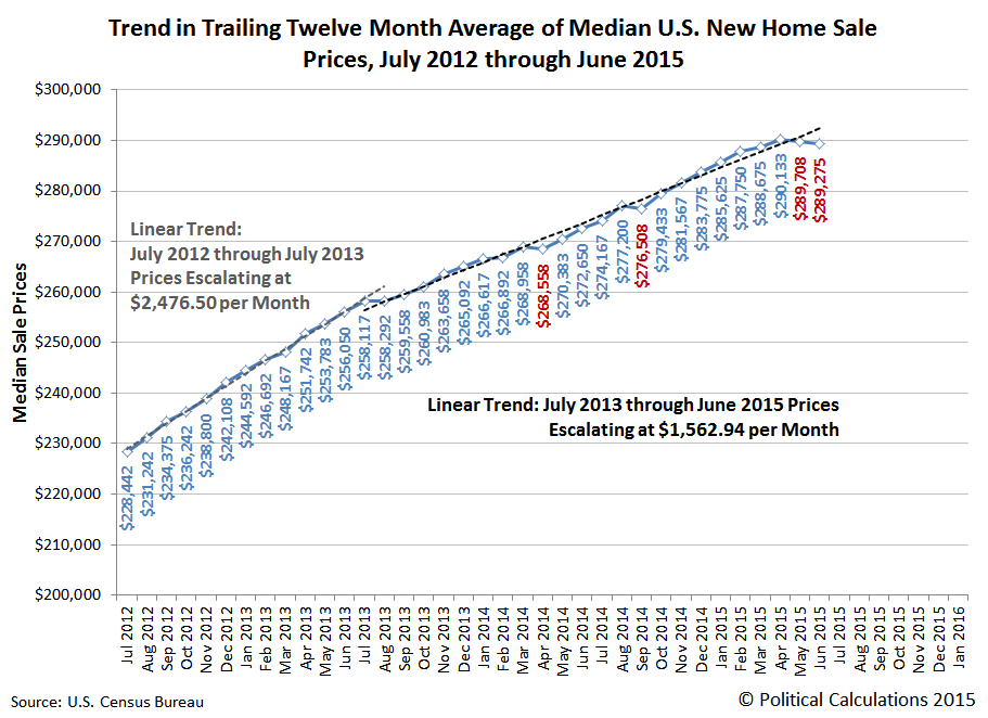 Trailing Twelve Month Average of Median U.S. New Home Sale Prices, July 2012 through June 2015