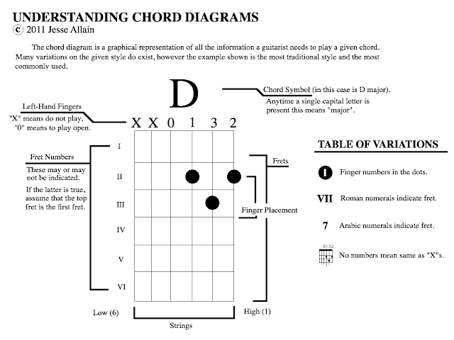 Guitar Corners: Understanding Chord Diagrams