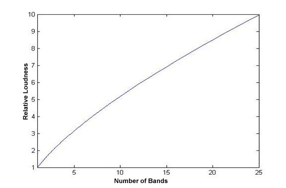 relationship between loudness and sound intensity