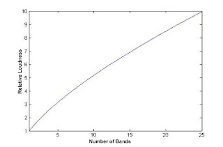 relative loudness vs number of bands