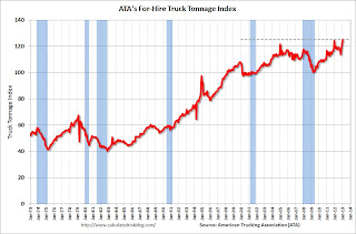 ATA Trucking Index &#8220;Best Ever January&#8221;