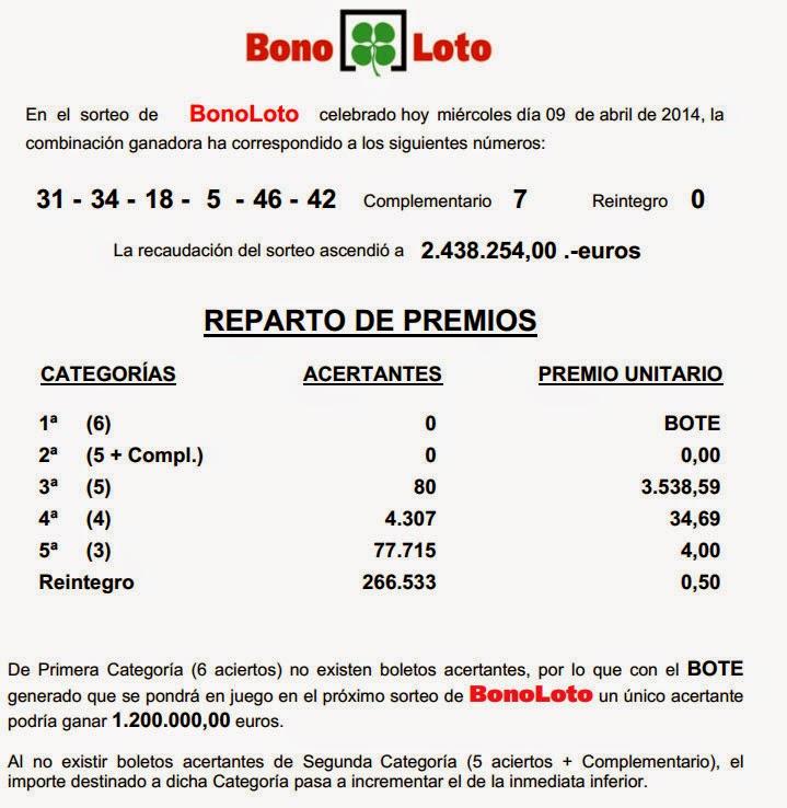 Combinación, premios y bote de la Bonoloto del miércoles 9 de abril