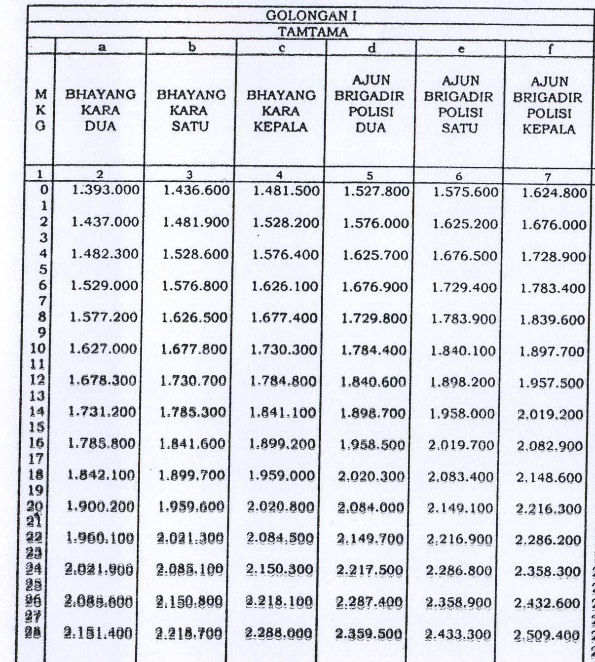 Tabel Gaji Pokok Tahun 2013